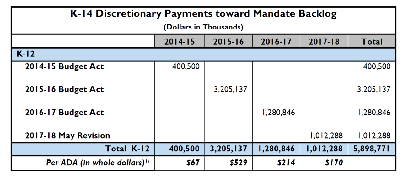 K-14_Discretionary_Payments_toward_Mandate_Backlog_table.png