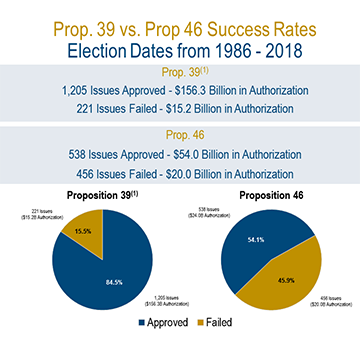STIFEL's Prop 39 vs Prop 49 Success Rates