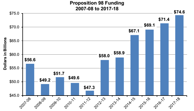 Prop_98_Funding_2007-08_to_2017-18.png